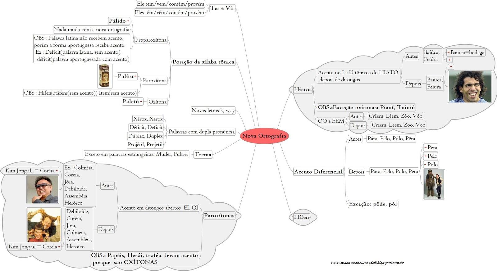 Mapas Mentais Para Concursos De Ti Nova Ortografia