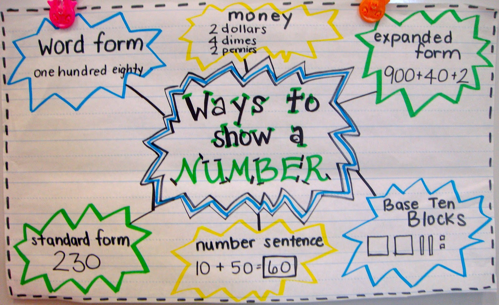 Numbers & Numeration