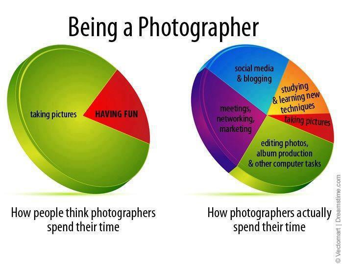 Recently I Saw This Image On Face Book That Shows A Pie Chart Of How Wedding Photographer Splits His Or Her Time It Highlighted Only Very Small
