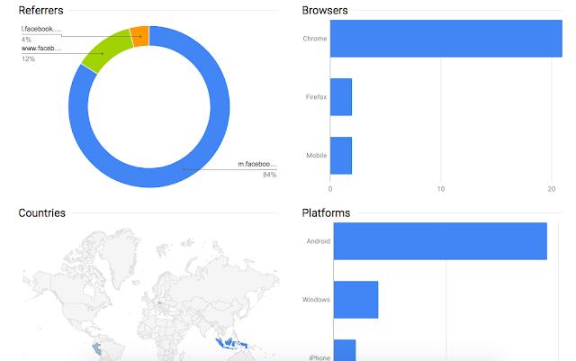 Cara Menyingkat URL Dengan Goo.gl Google URL Shortener - Goo.gl Analytics