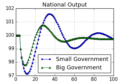 Figure: Stabilising Effect of Big Government - Simulation