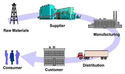 Hal Yang Harus Anda Ketahui Mengenai Supply Chain Management!