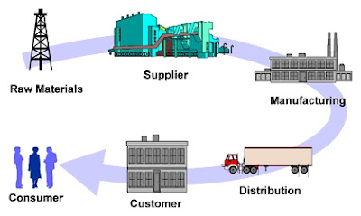 Apa Itu Supply Chain Management