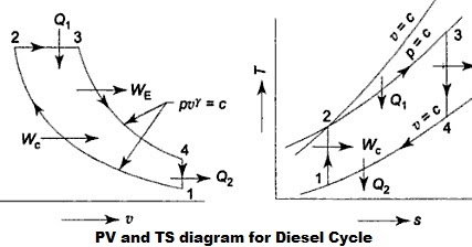 DIESEL CYCLE: VOLUMETRIC COMPRESSION RATIO, EXPANSION