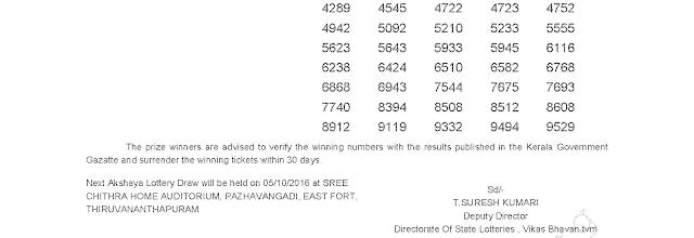 Akshaya AK 260 Lottery Results 28-9-2016