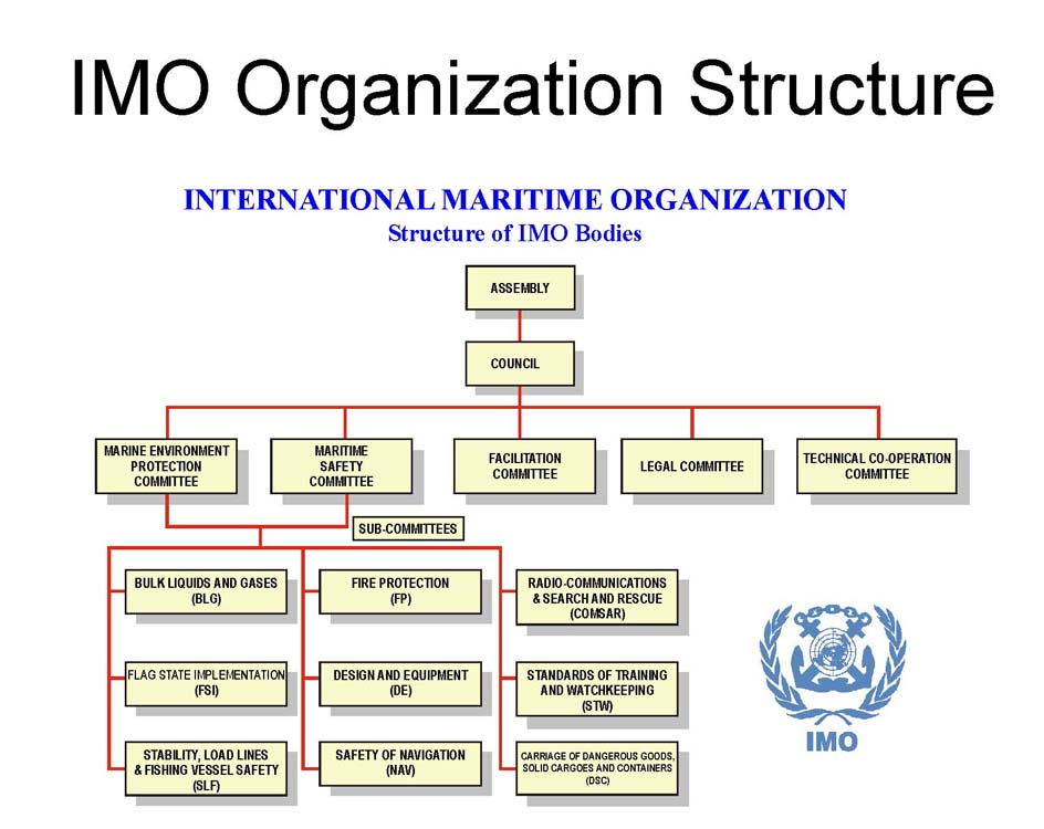 IMO in the United Nations