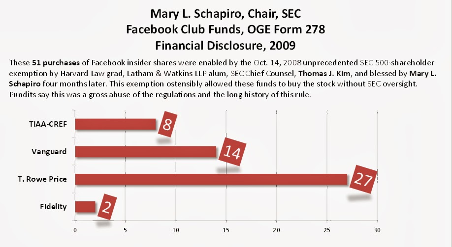 Mary L. Schapiro, Chair, Securities & Exchange Commission, failed to disclose her 51 holdings in funds that were able to purchase Facebook pre-IPO insider shares due to an unprecedented 500-shareholder exemption given to Facebook by SEC Chief Counsel, Thomas J. Kim
