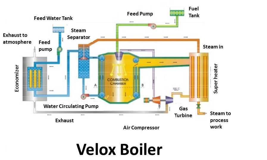 velox boiler principle, construction \u0026 working mech4study Solar Panel Diagram How It Works velox boiler principle, construction \u0026 working
