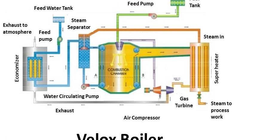 Steam Boiler: Working Principle Of Steam Boiler