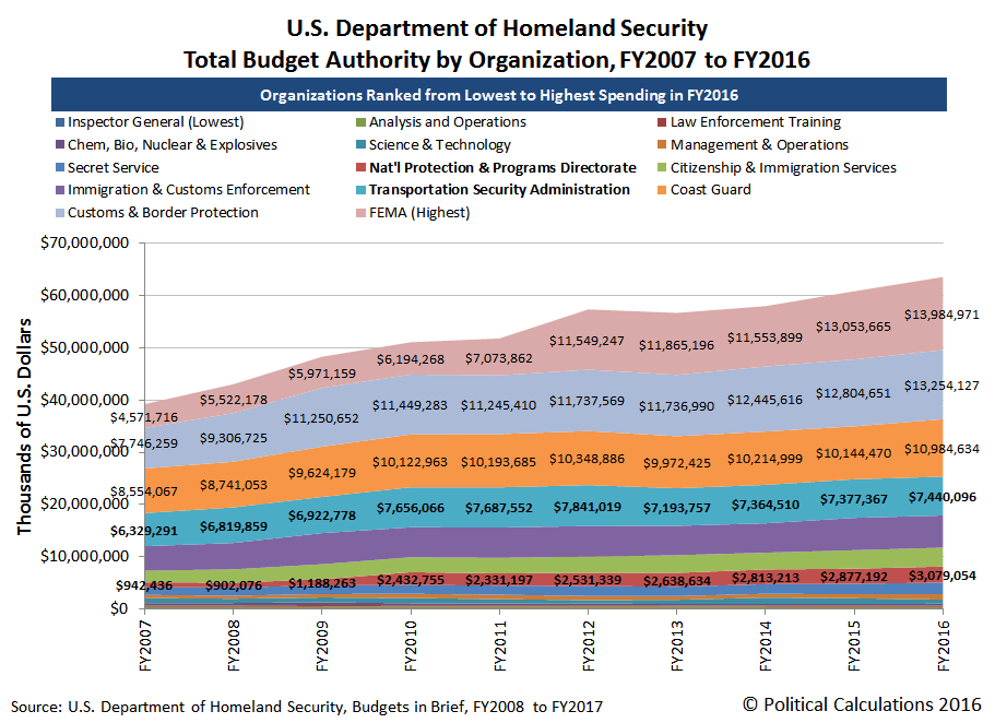U.S. Department of Homeland Security, Total Budget Authority by Organization, FY2007 to FY2016