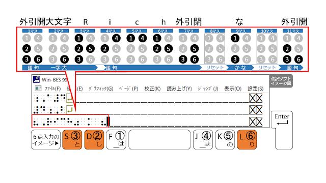 ②、③、⑥の点が表示された点訳ソフトのイメージ図と、②、③、⑥の点がオレンジ色で示された6点入力のイメージ図