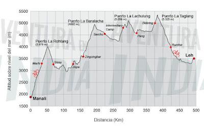 Expedición del Himalaya en bici con Álvaro Neil, el biciclown