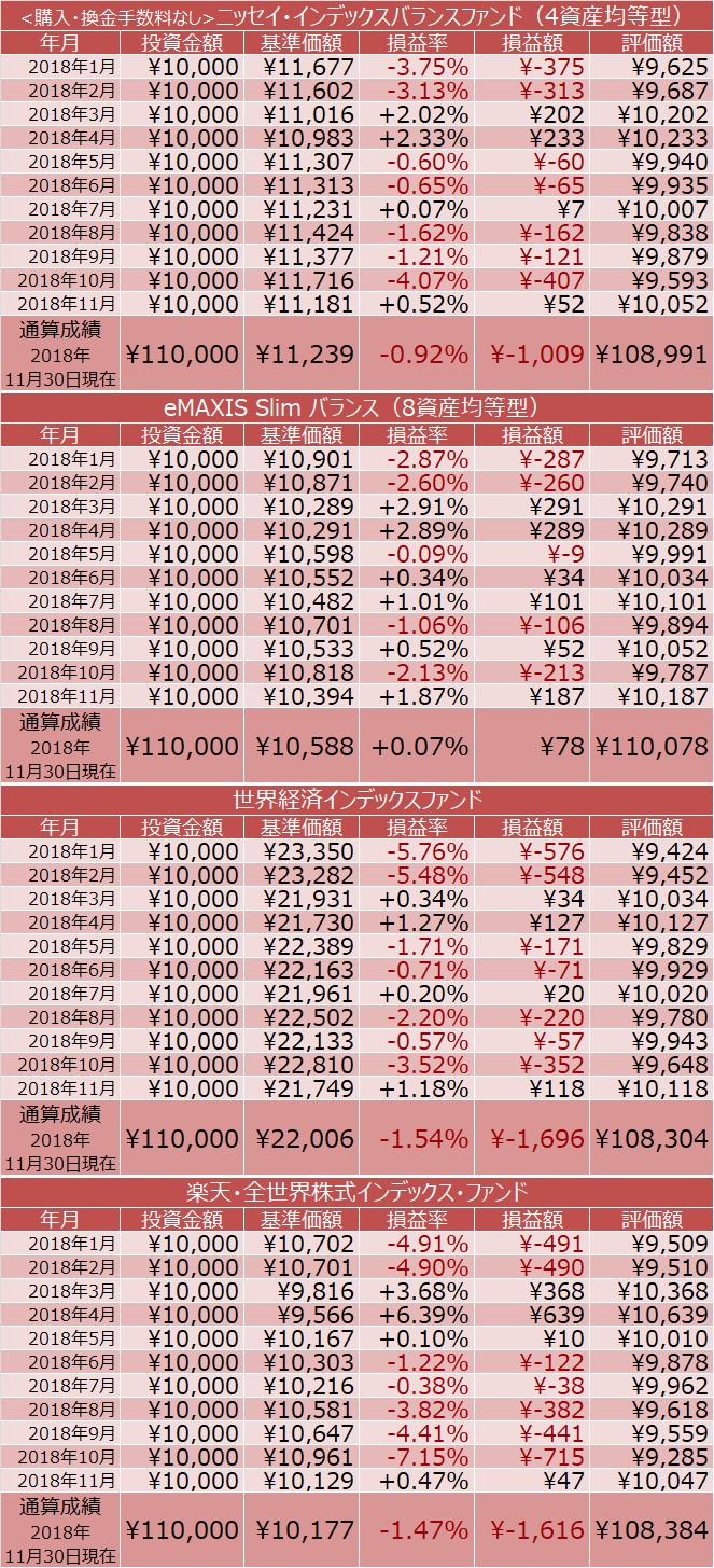 <購入・換金手数料なし>ニッセイ・インデックスバランスファンド(4資産均等型)、eMAXIS Slim バランス(8資産均等型)、世界経済インデックスファンド・楽天・全世界株式インデックス・ファンドの成績