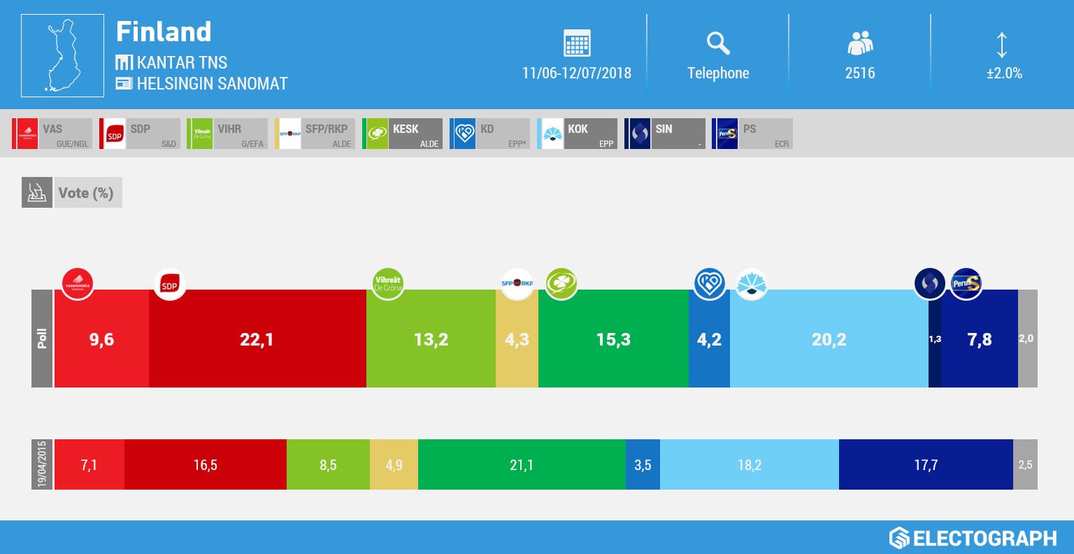 FINLAND: Kantar TNS poll chart for Helsingin Sanomat, July 2018