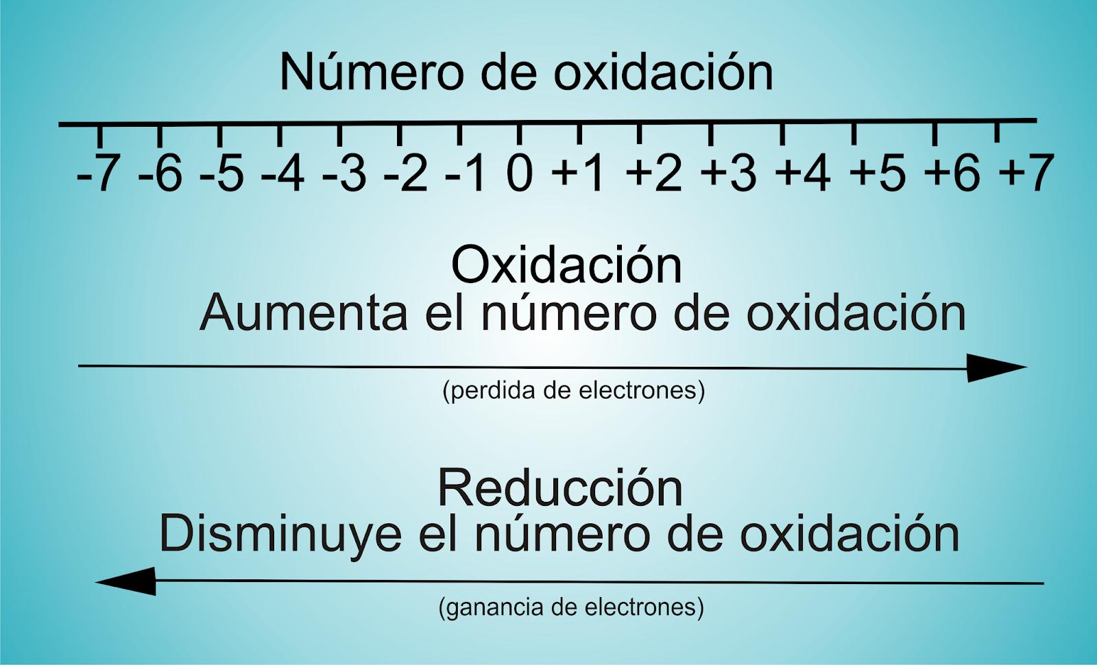 2.2.5 NÚMERO DE OXIDACIÓN - Ángeles Pava-Química