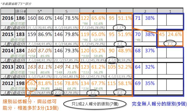2012-16 Math Cut-off 數據概要表
