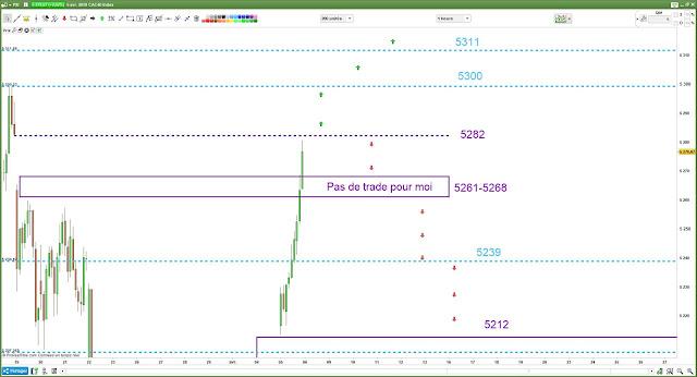 Matrice de trading pour vendredi 05/04/18 cac40
