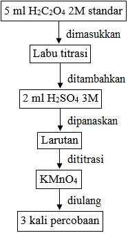 diagram alir titrasi redoks