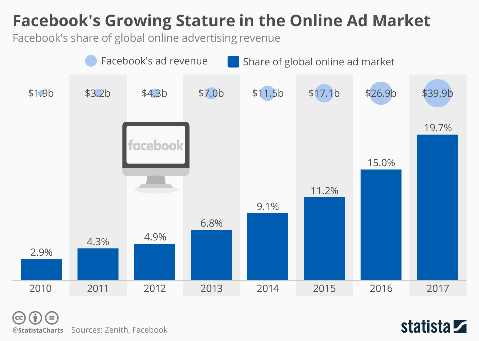 Facebook's Growing Stature in the Online Ad Market