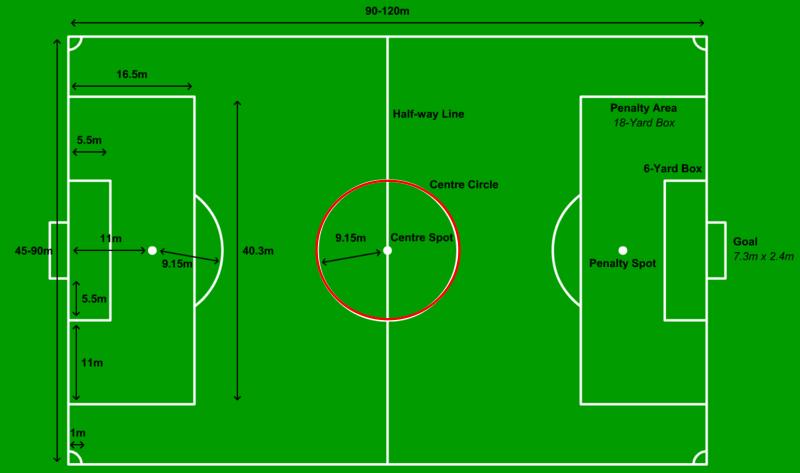 Gambar Center Circle / Lingkaran Tengah Lapangan Sepak Bola