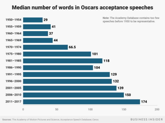 median number words oscar acceptance speeches