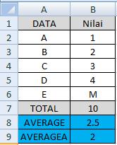 Fungsi Average dan Averagea di Excel   Rumus Fungsi Excel
