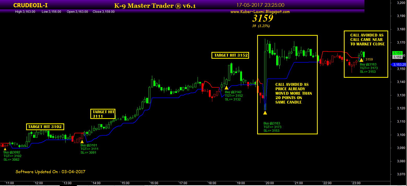 National Stock Exchange of India, Nikkei Indices, Dubai Mercantile