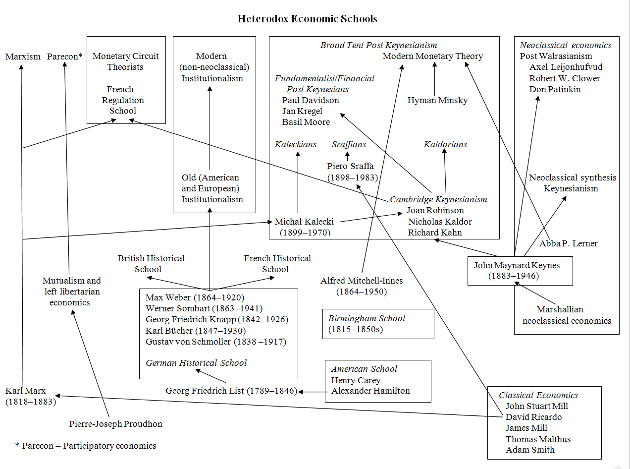 philosophy and political science relationship charts