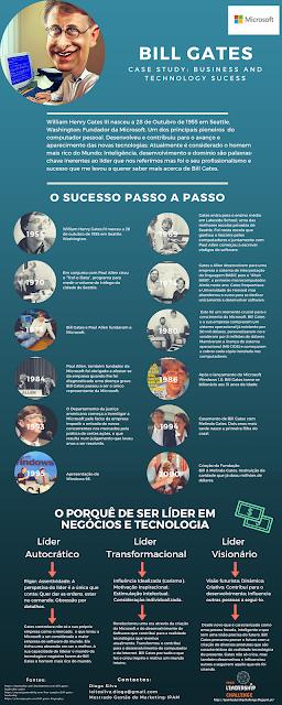 Diogo Silva_Bill Gates Infographic-IPAM_Prof. Patricia Araujo