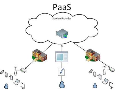 paas vsd - Mengenal Istilah Cloud Computing
