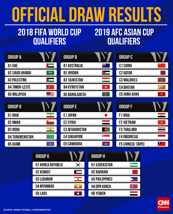 Fifa World Cup Qualifying Group C