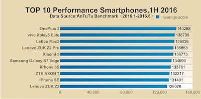 Ten Fastest Smartphones Of 2016
