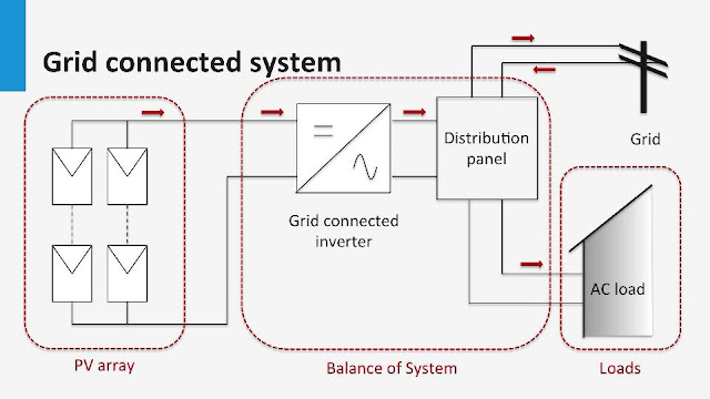 Grid connected system part