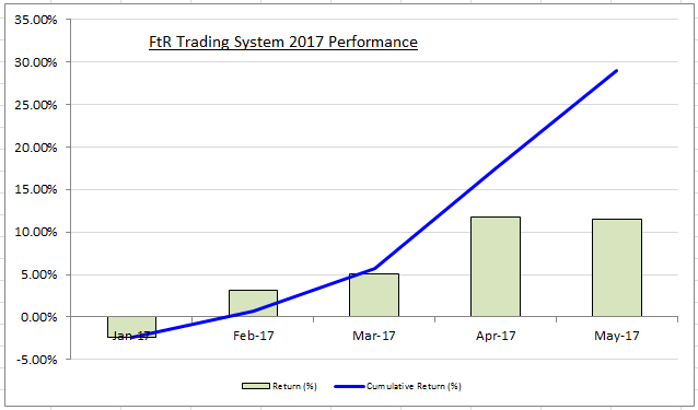 Futures trading systems performance