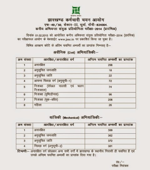 JSSC Cut off Marks obtained by last candidate