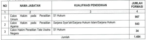 Syarat dan Cara Pendaftaran CPNS Mahkamah Agung (MA)