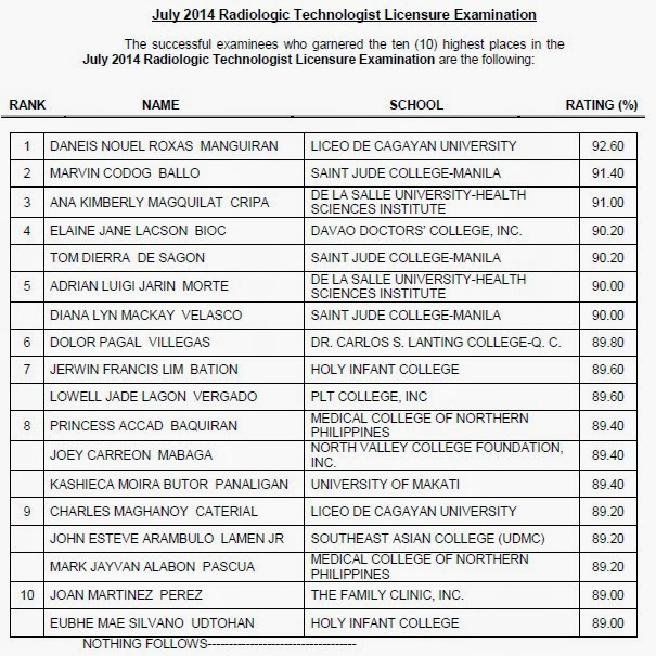 ten (10) highest places in the July 2014 Radiologic Technologist (RadTech) Licensure Examination