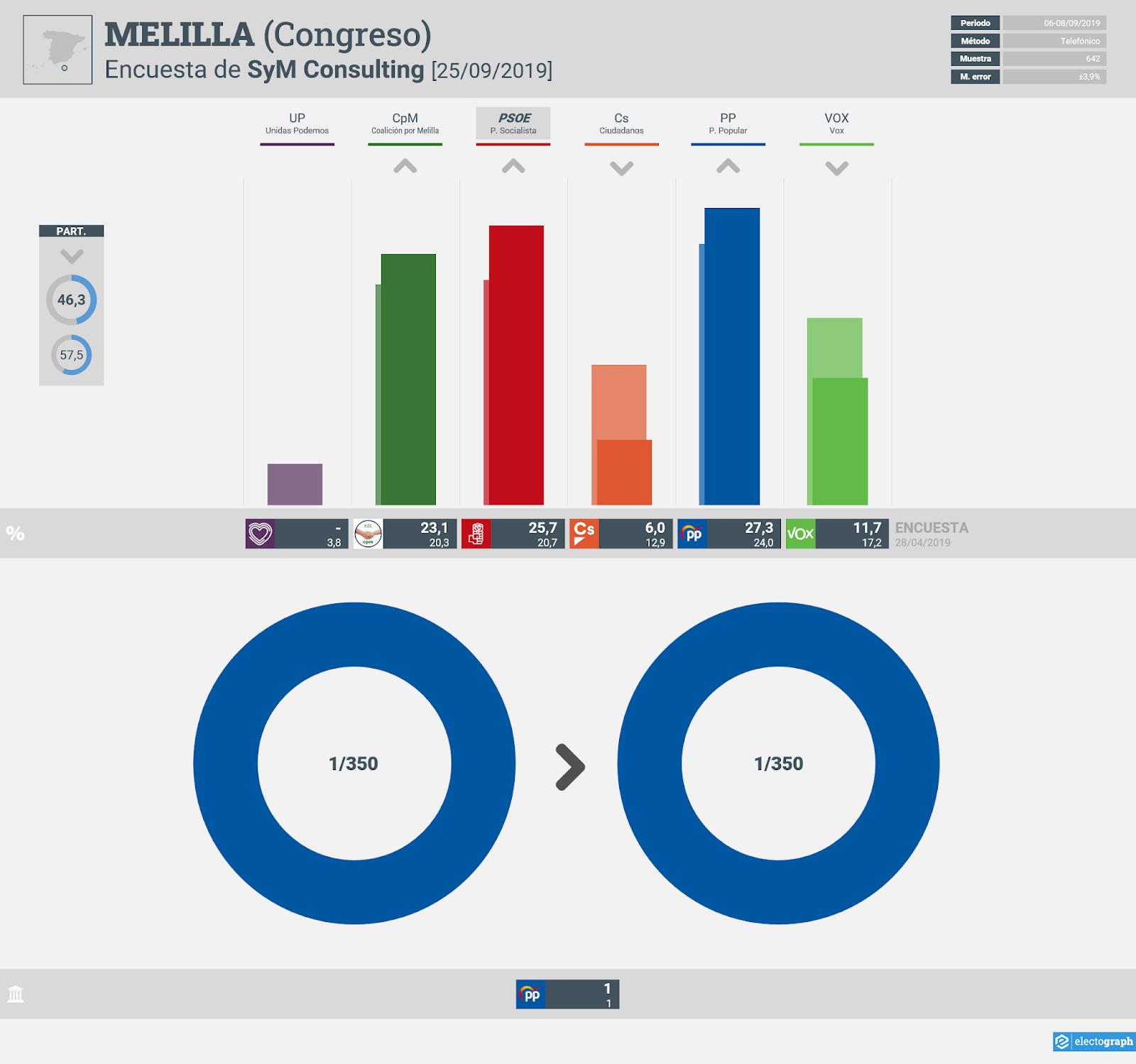 Gráfico de la encuesta para elecciones generales en Melilla realizada por SyM Consulting, 25 de septiembre de 2019
