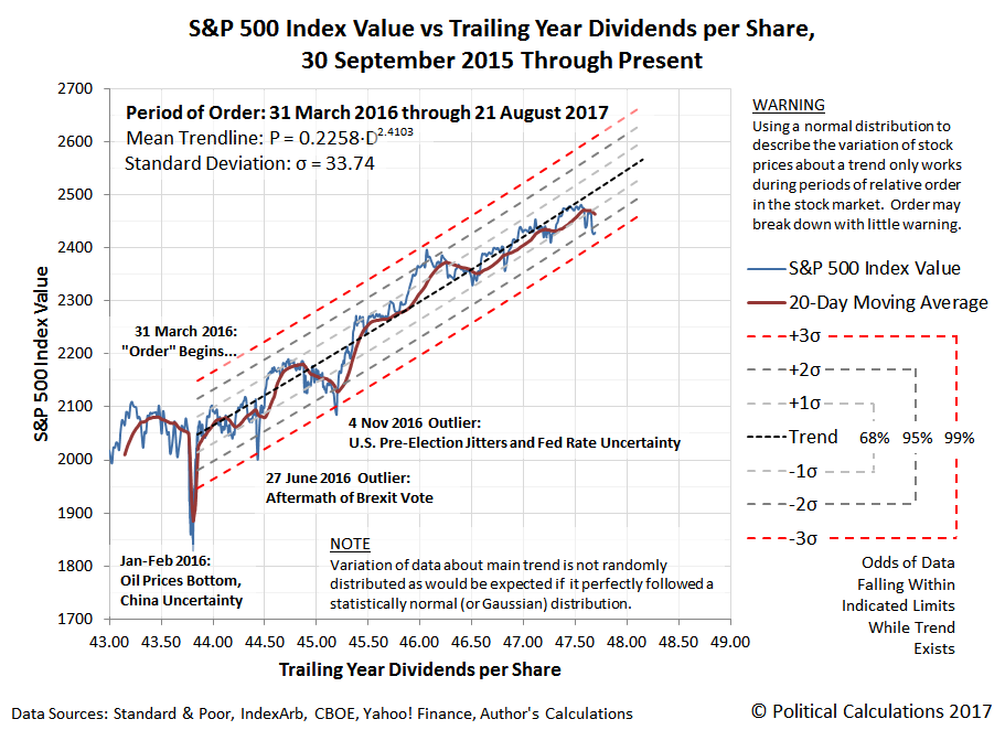 S&P 500 Index Value vs Trailing Year Dividends per Share, 30 September 2015 Through 21 August 2017