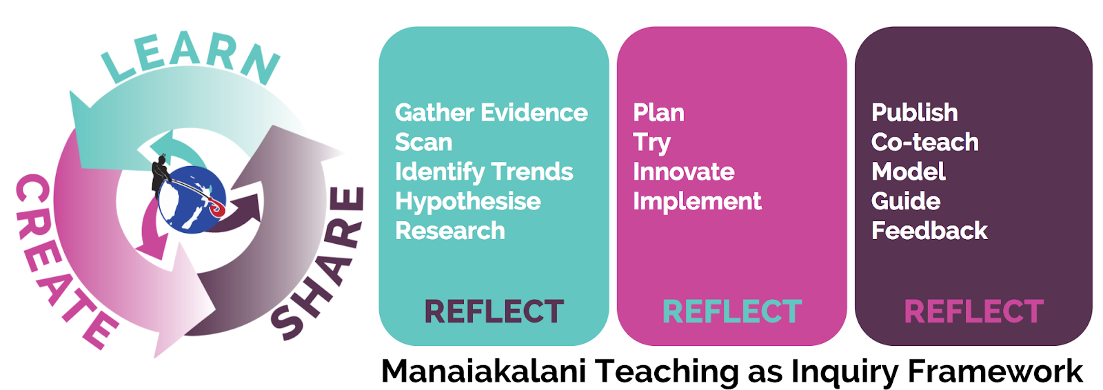 Manaiakalani Inquiry Structure