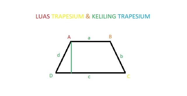 Luas Trapesium, Keliling Trapesium, Pengertian dan Pembahasannya