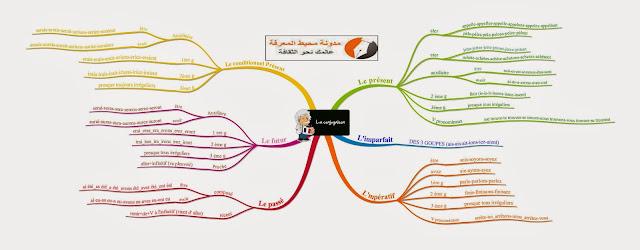 خريطة ذهنية لأساتذة القسم 6 : conjugaison