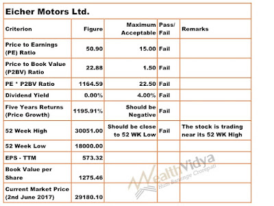 Table Evaluating Eicher Motors Stock's Market Conditions