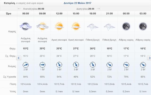 Ο καιρός σήμερα Δευτέρα 22 Μαΐου 2017 στην Κατερίνη
