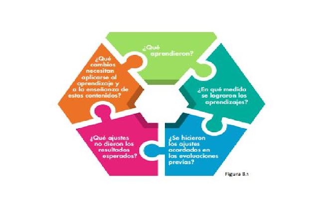 evaluar,primaria,maetsros,docentes,tecnicas,estrategias