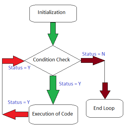 Looping concept in c