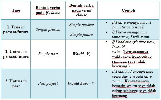 Conditional Sentence Media Pembelajaran Bhs Inggris