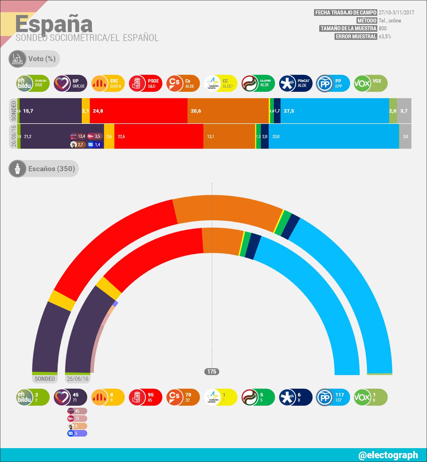 Encuestas nacionales ES_171105_SocioMetrica