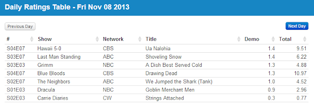 Final Adjusted TV Ratings for Friday 8th November 2013