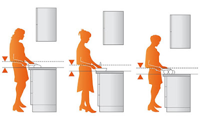Höhe Arbeitsplatte Küche